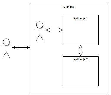 Rysunek 1 Rozmiary zakresów opisu systemu